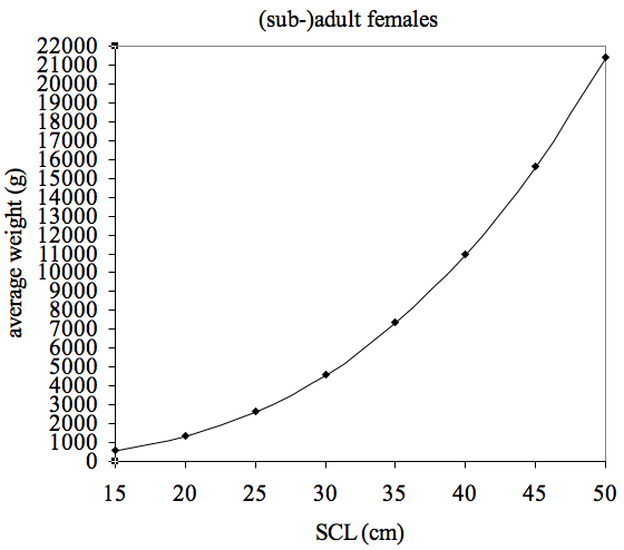 Jackson ratio graph